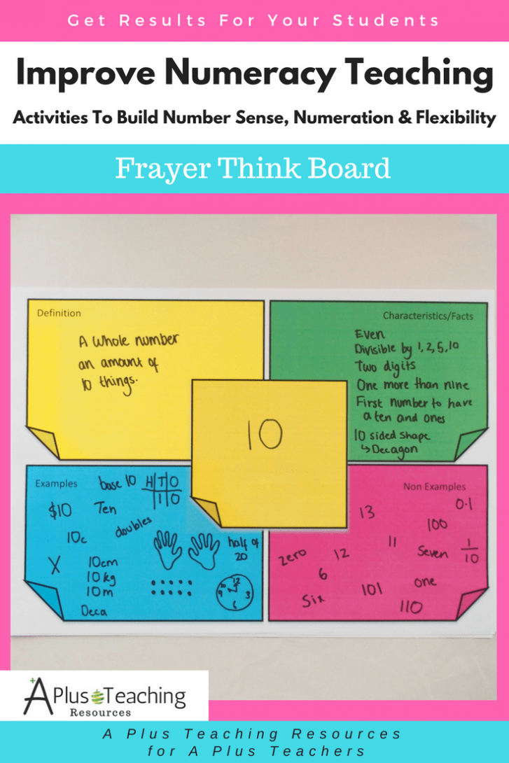 Number Sense Resources - Frayer Think Board